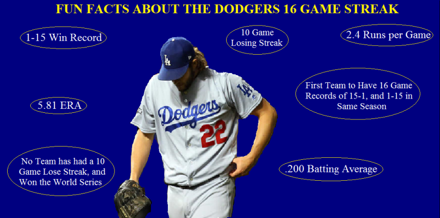 Dodgers-16game-facts
