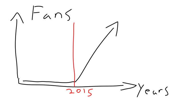 GSWFansGraph